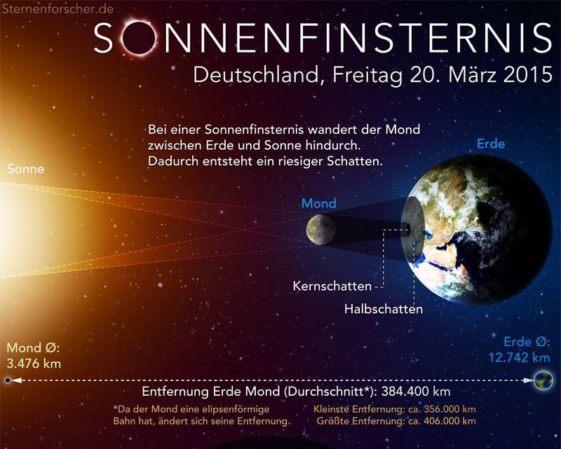 Infografik von Martin Mißfeld (Urheber)– www.sternenforscher.de