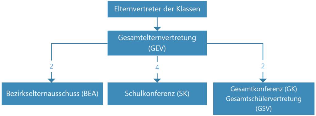 GEV_Organigramm