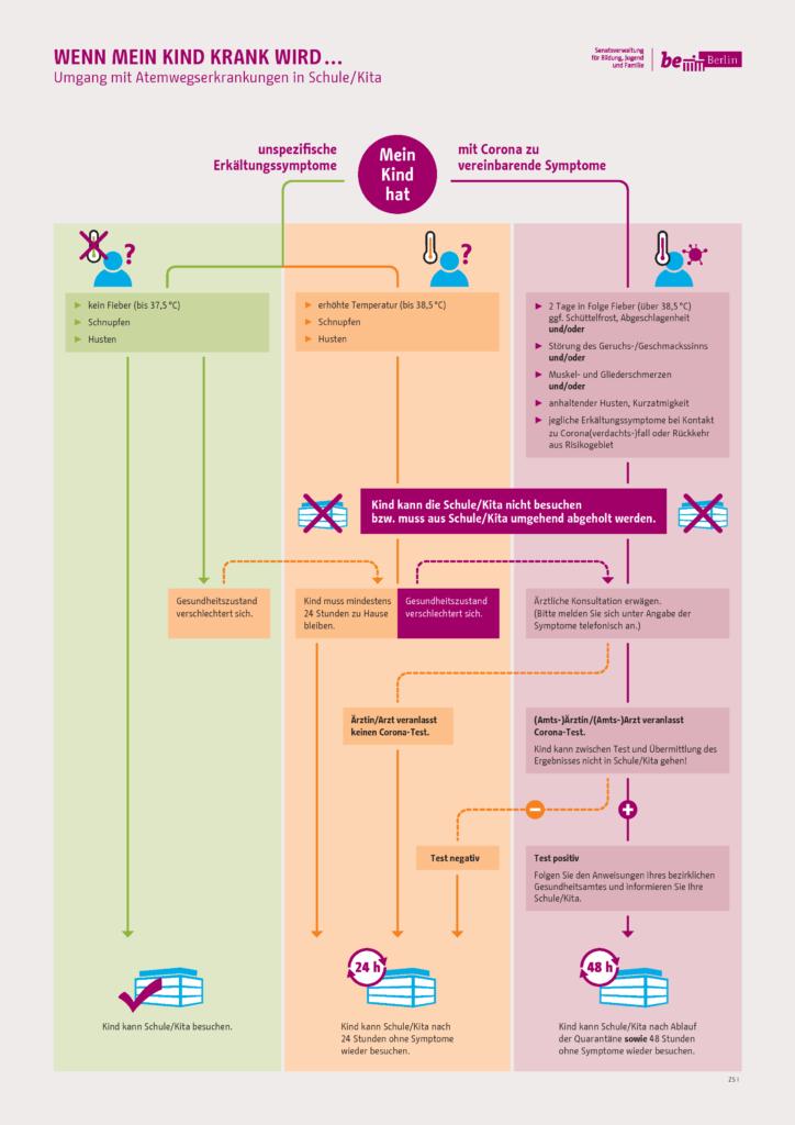 Infografik Wenn mein Kind krank wird